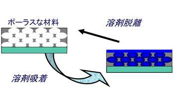 誘電体細孔率測定